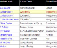 Online Casino Data Grid Application